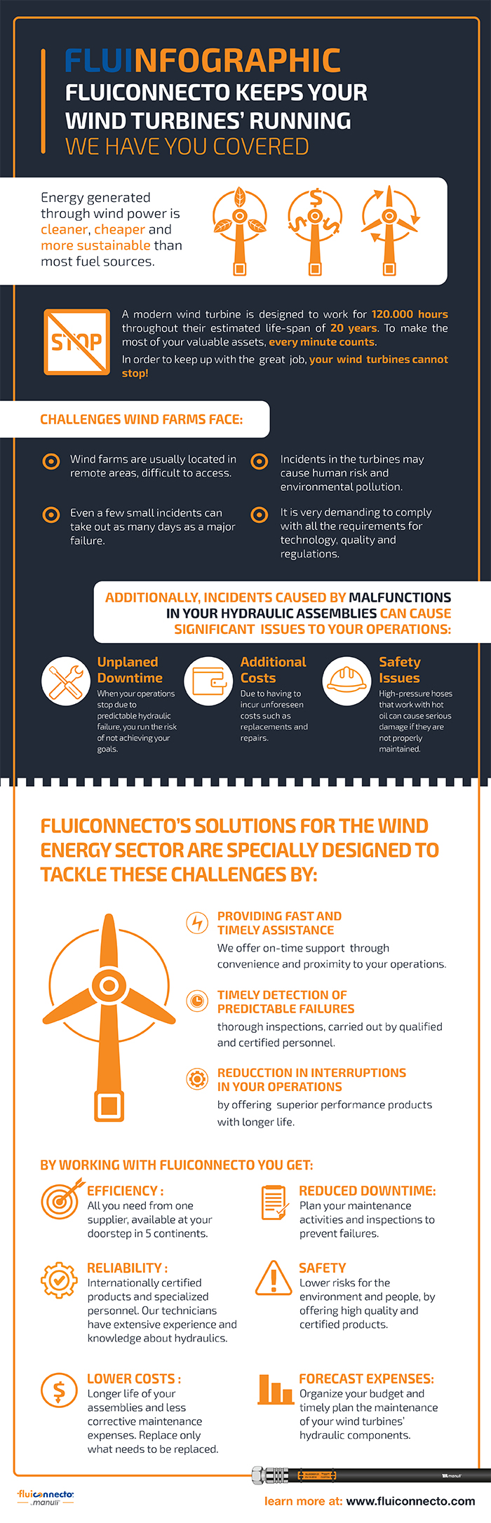 fluinfographic wind farms